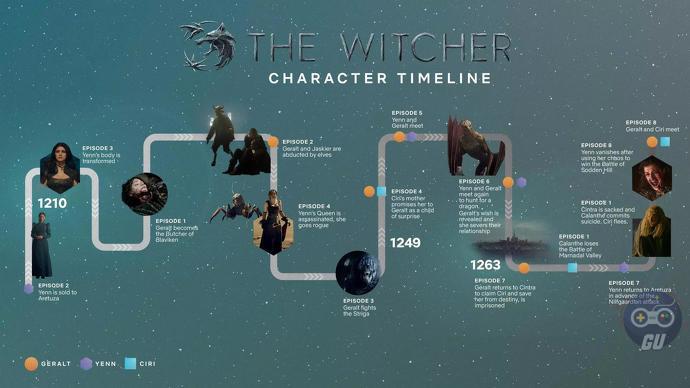 Netflix pubblica un'infografica di The Witcher per capire la timeline degli eventi